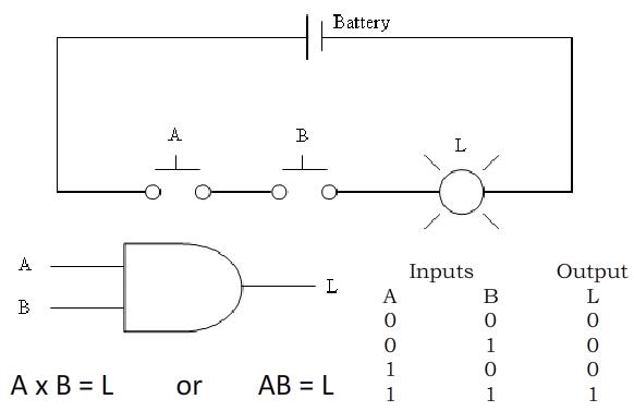 Logic diagram rule diy enthusiasts wiring diagrams 2 digital logic gates dr stienecker s site rh drstienecker com logic circuit diagram ladder logic diagram rules ccuart Images