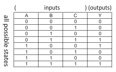 3 logic circuits boolean algebra and truth tables dr rh drstienecker com logic diagram and truth table logic diagrams and truth tables are equally powerful