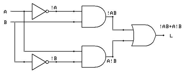 logic gates truth tables pdf