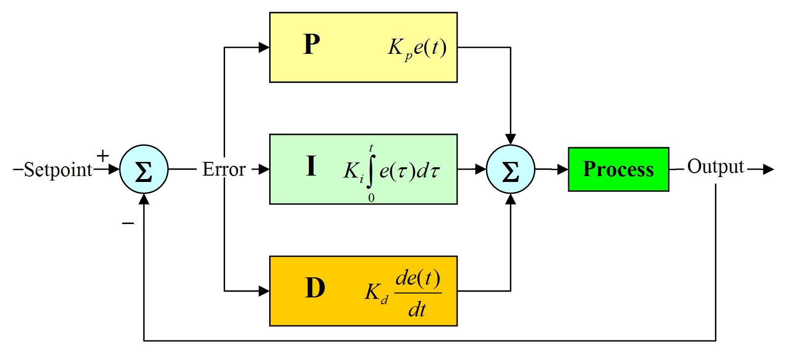 temperature control circuit pid temperature control wiring diagram  automatic temperature control circuit temperature control wiring diagrams